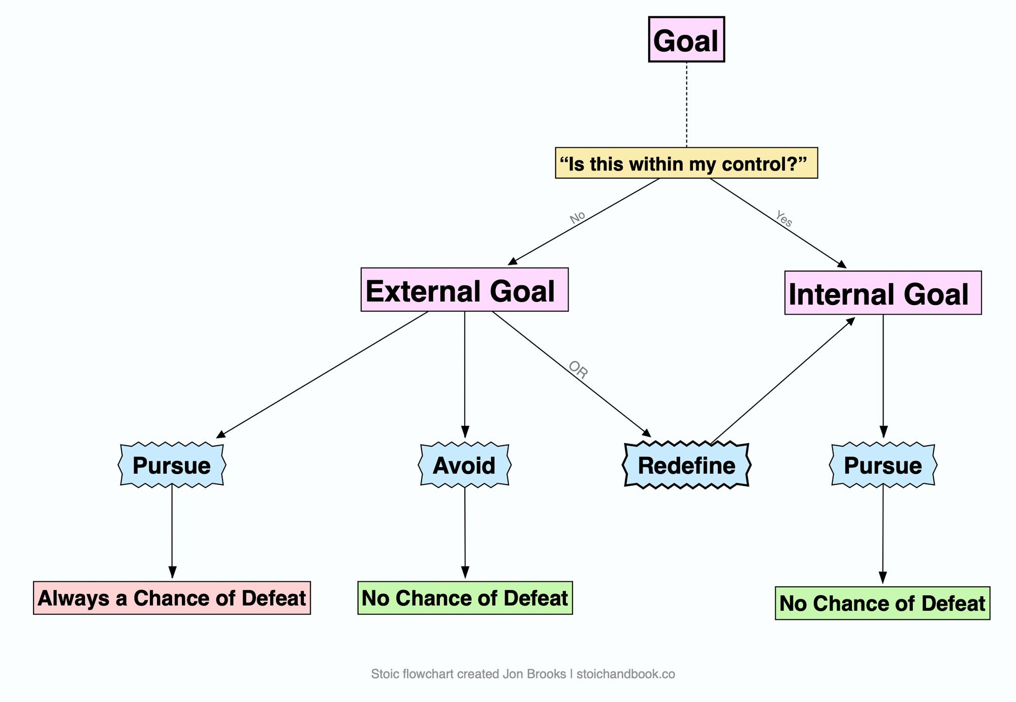 Stoic flowchart on setting goals
